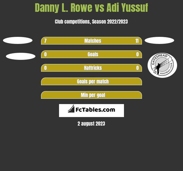 Danny L. Rowe vs Adi Yussuf h2h player stats