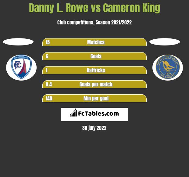 Danny L. Rowe vs Cameron King h2h player stats