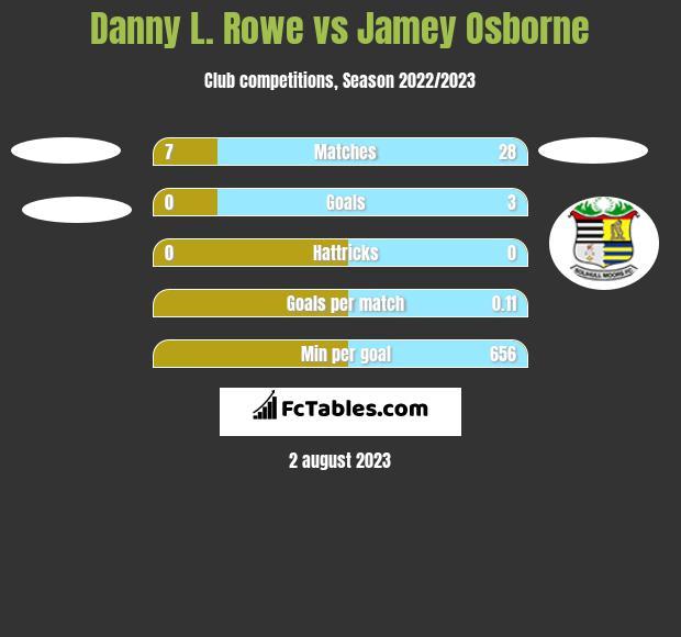 Danny L. Rowe vs Jamey Osborne h2h player stats