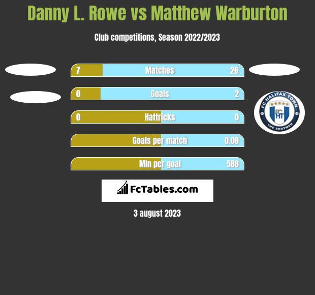Danny L. Rowe vs Matthew Warburton h2h player stats