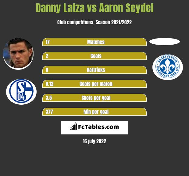 Danny Latza vs Aaron Seydel infographic