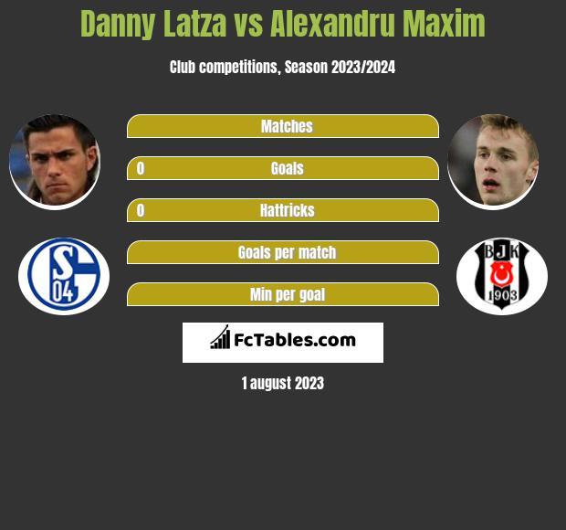 Danny Latza vs Alexandru Maxim infographic