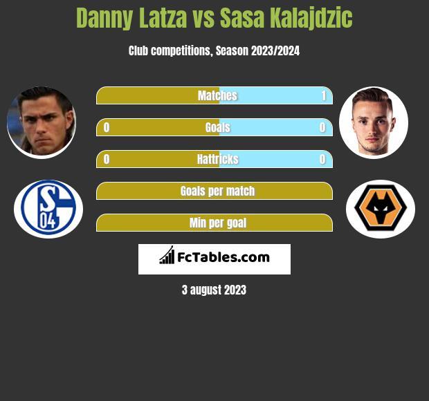 Danny Latza vs Sasa Kalajdzic infographic
