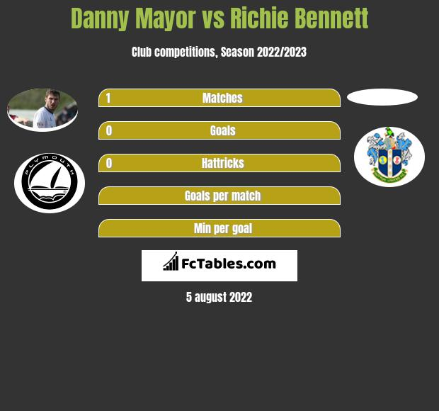 Danny Mayor vs Richie Bennett h2h player stats