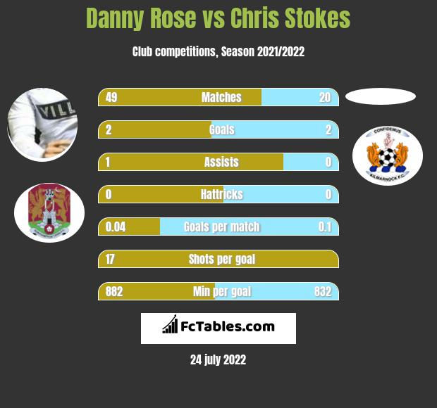 Danny Rose vs Chris Stokes h2h player stats