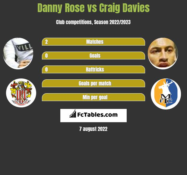 Danny Rose vs Craig Davies infographic