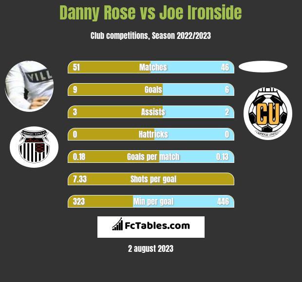 Danny Rose vs Joe Ironside infographic