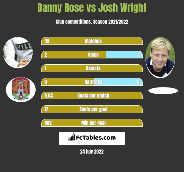 Danny Rose vs Josh Wright h2h player stats