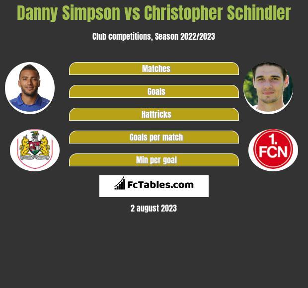Danny Simpson vs Christopher Schindler infographic