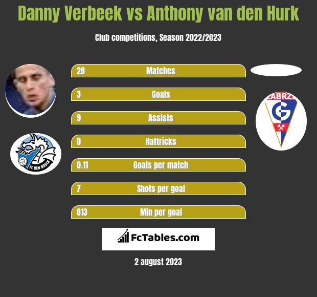 Danny Verbeek vs Anthony van den Hurk h2h player stats
