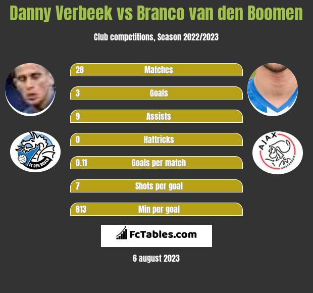 Danny Verbeek vs Branco van den Boomen h2h player stats
