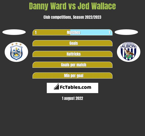 Danny Ward vs Jed Wallace h2h player stats