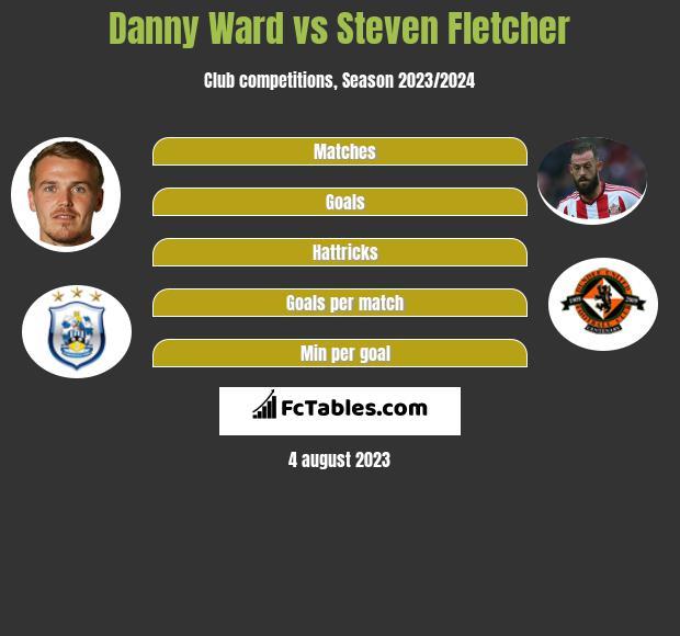 Danny Ward vs Steven Fletcher h2h player stats