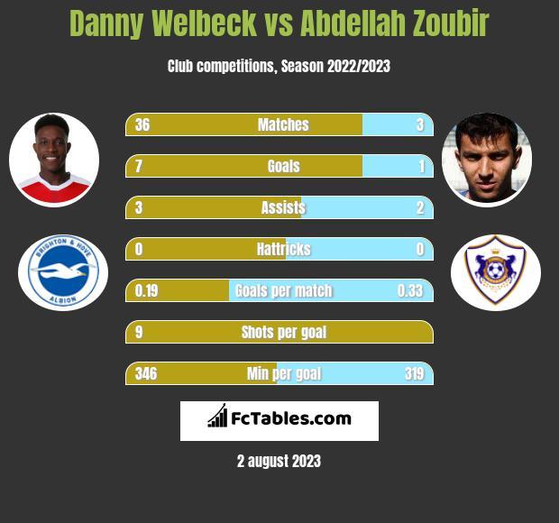 Danny Welbeck vs Abdellah Zoubir infographic