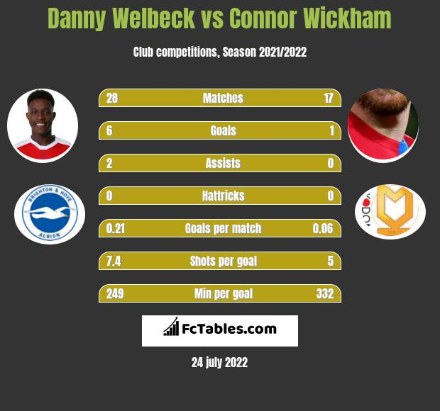 Danny Welbeck infographic statistics for Crystal Palace