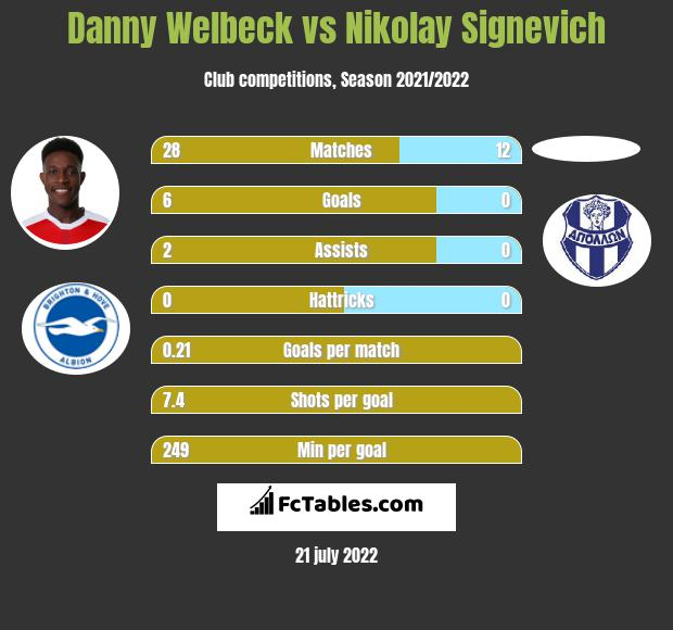 Danny Welbeck vs Nikolay Signevich infographic