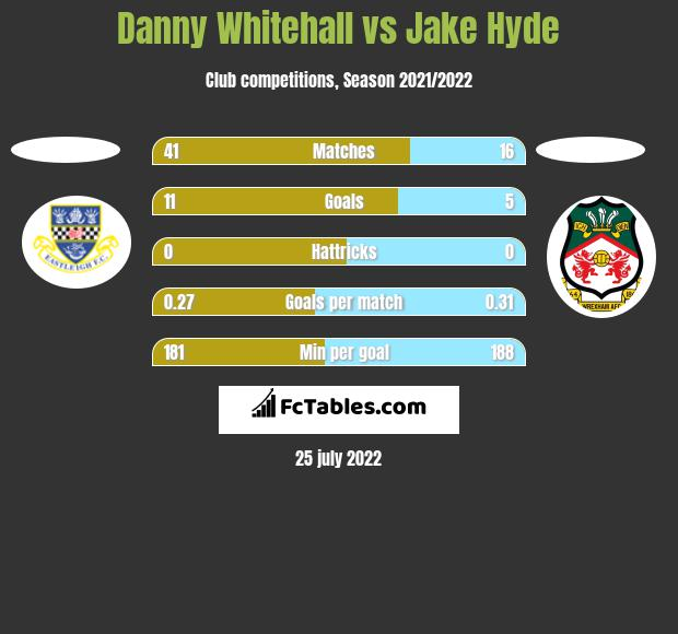 Danny Whitehall vs Jake Hyde h2h player stats