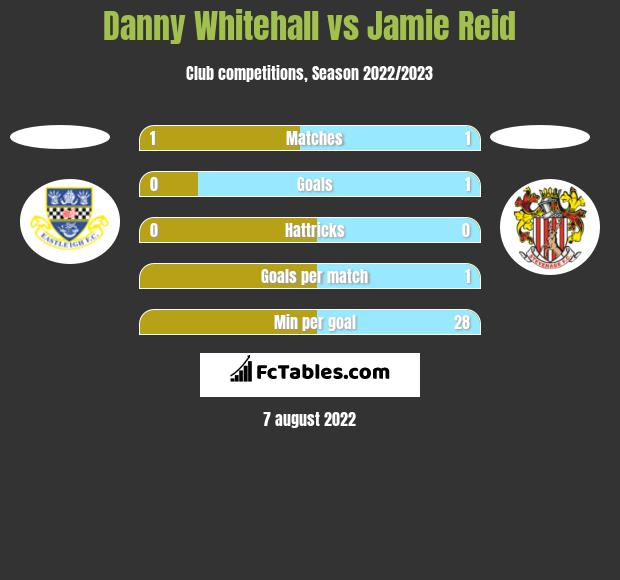 Danny Whitehall vs Jamie Reid h2h player stats