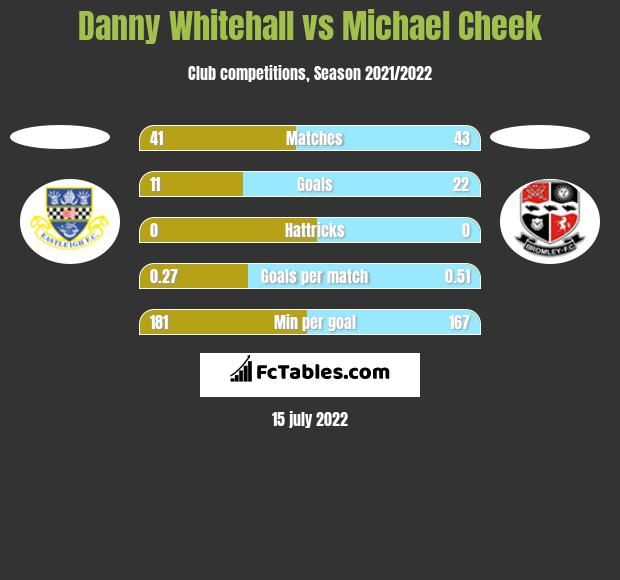 Danny Whitehall vs Michael Cheek h2h player stats