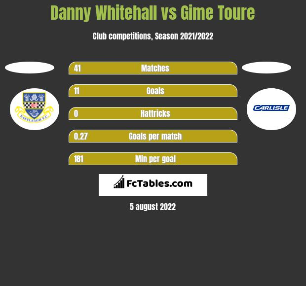 Danny Whitehall vs Gime Toure h2h player stats