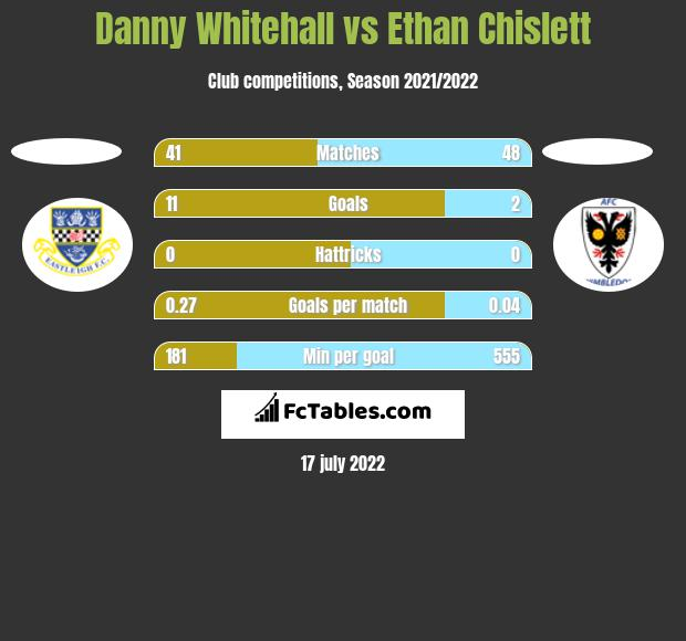 Danny Whitehall vs Ethan Chislett h2h player stats