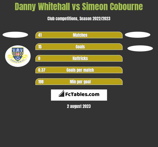 Danny Whitehall vs Simeon Cobourne h2h player stats