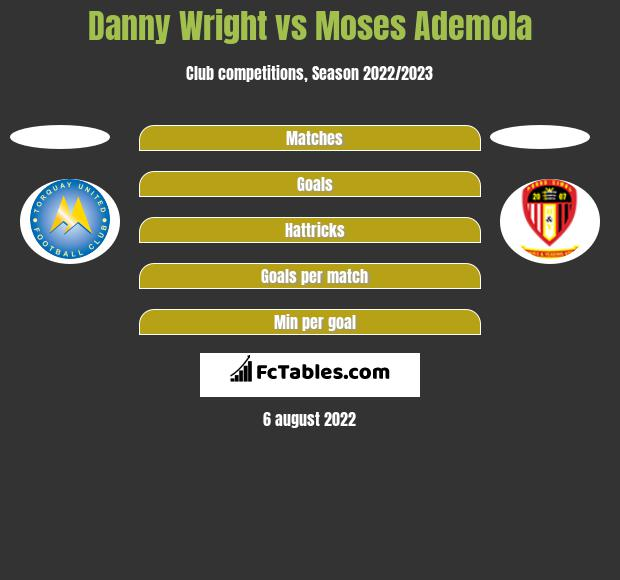 Danny Wright vs Moses Ademola h2h player stats