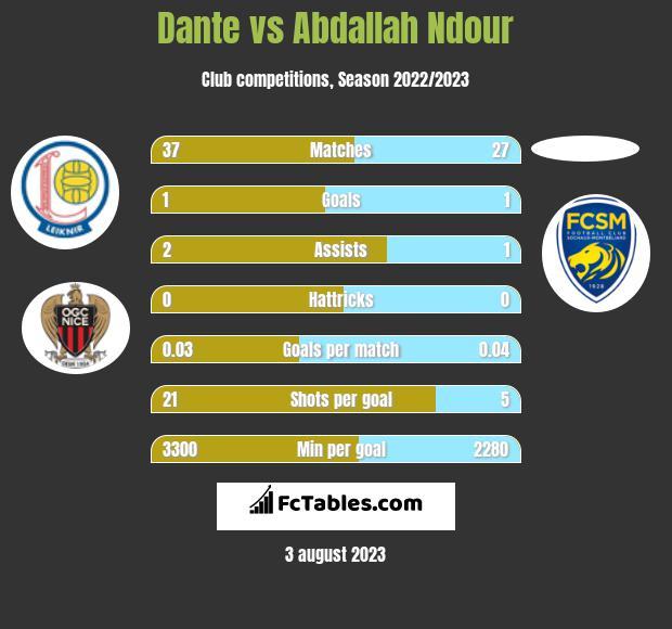 Dante vs Abdallah Ndour infographic