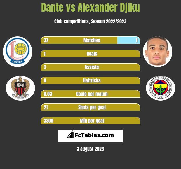 Dante vs Alexander Djiku infographic