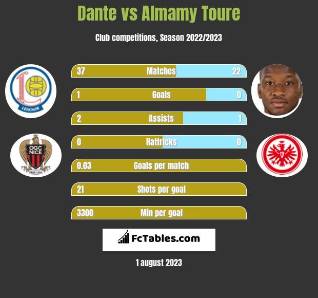 Dante vs Almamy Toure infographic