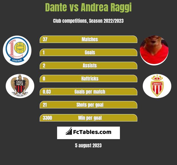 Dante vs Andrea Raggi infographic