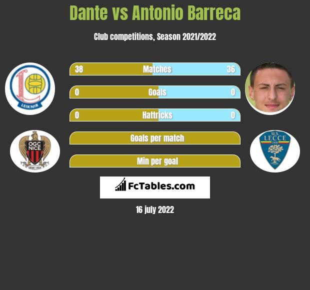 Dante vs Antonio Barreca infographic