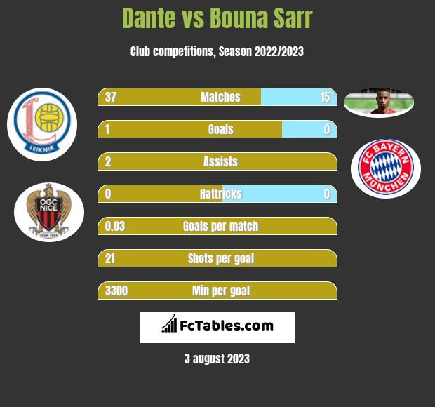 Dante vs Bouna Sarr infographic