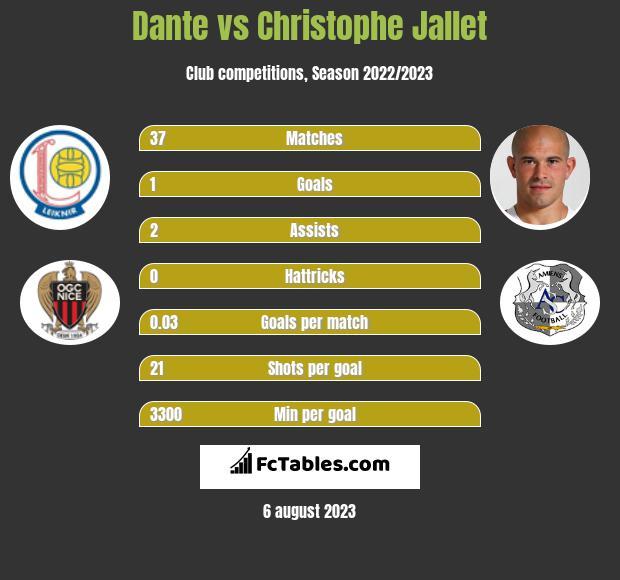 Dante vs Christophe Jallet infographic