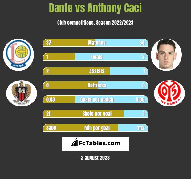 Dante vs Anthony Caci infographic