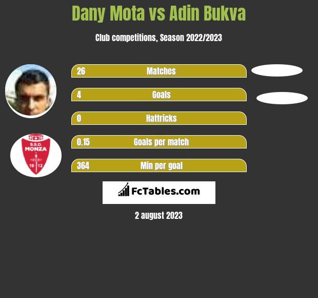 Dany Mota vs Adin Bukva h2h player stats