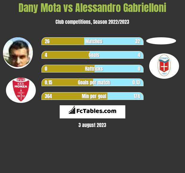 Dany Mota vs Alessandro Gabrielloni h2h player stats