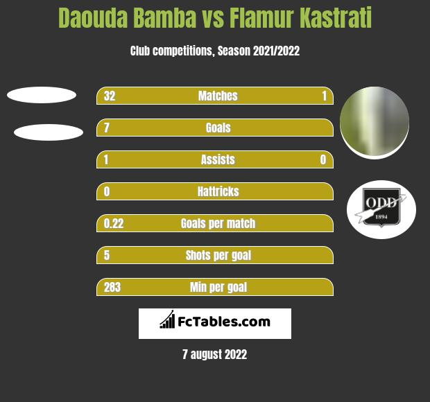 Daouda Bamba vs Flamur Kastrati h2h player stats