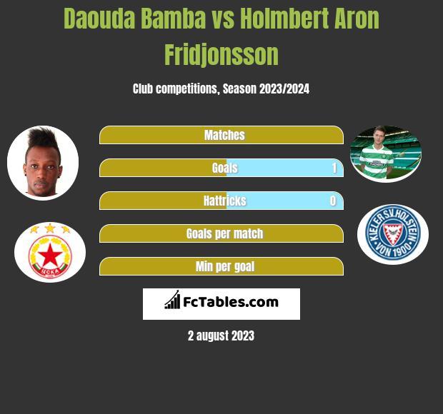 Daouda Bamba vs Holmbert Aron Fridjonsson h2h player stats