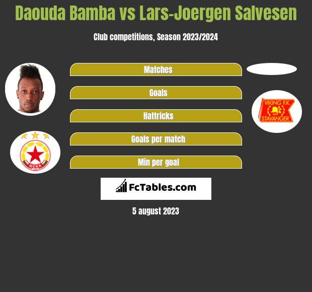 Daouda Bamba vs Lars-Joergen Salvesen h2h player stats