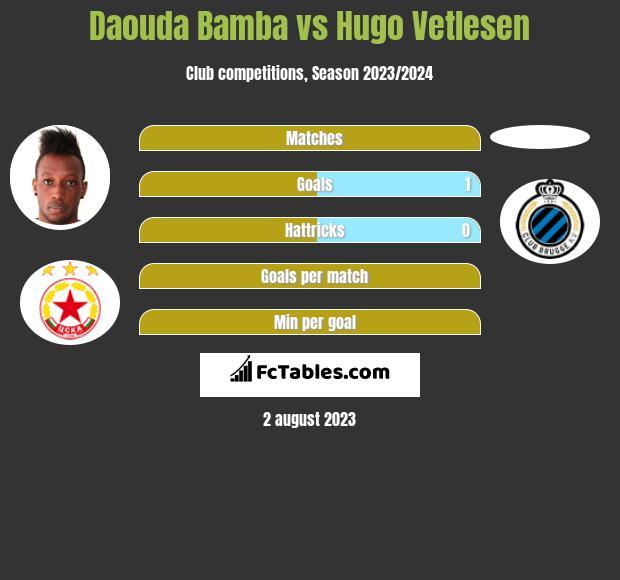 Daouda Bamba vs Hugo Vetlesen h2h player stats