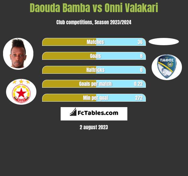 Daouda Bamba vs Onni Valakari h2h player stats