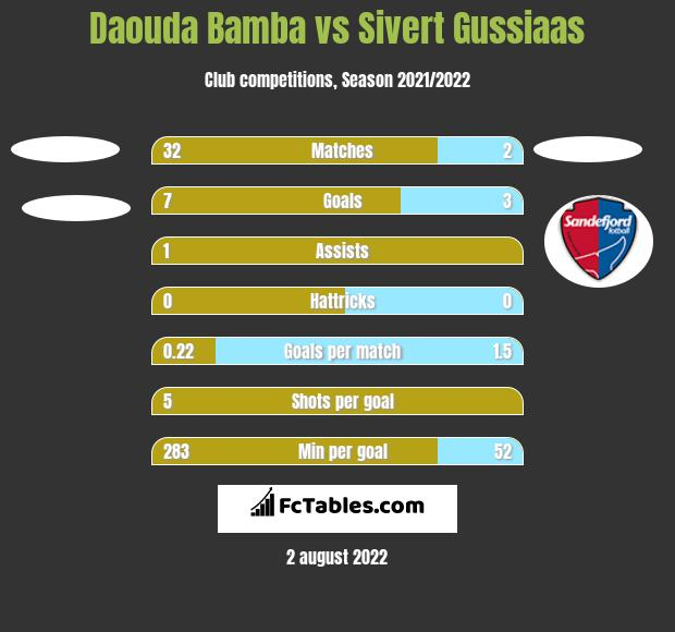 Daouda Bamba vs Sivert Gussiaas h2h player stats