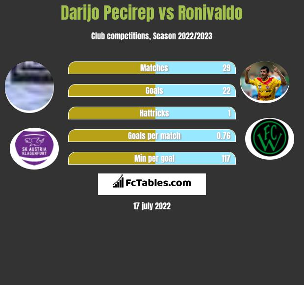 Darijo Pecirep vs Ronivaldo h2h player stats