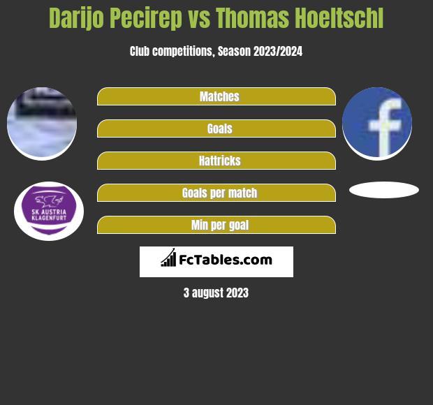 Darijo Pecirep vs Thomas Hoeltschl h2h player stats