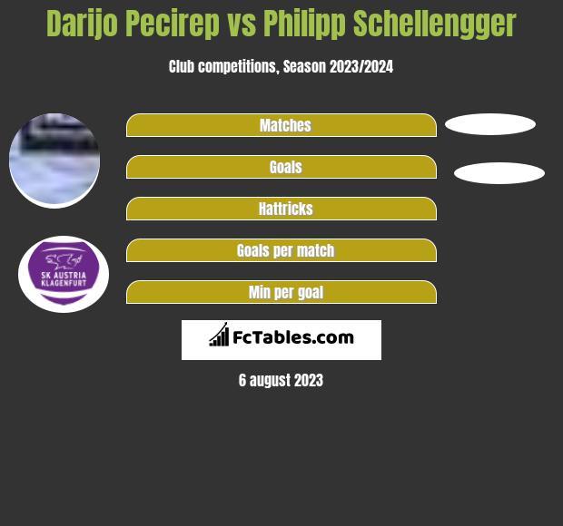 Darijo Pecirep vs Philipp Schellengger h2h player stats