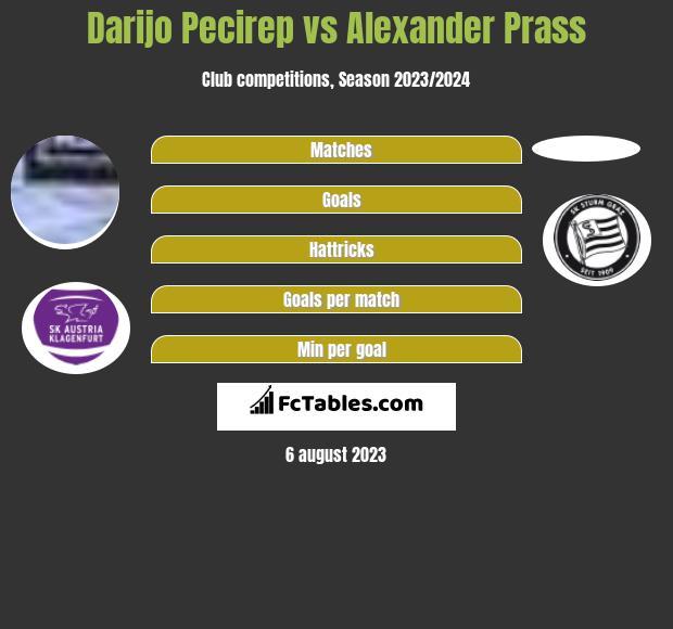 Darijo Pecirep vs Alexander Prass infographic