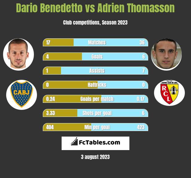 Dario Benedetto vs Adrien Thomasson h2h player stats
