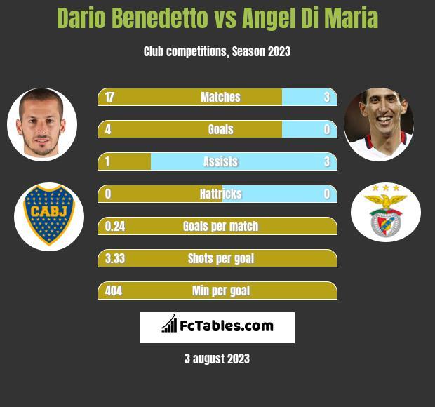 Dario Benedetto vs Angel Di Maria h2h player stats
