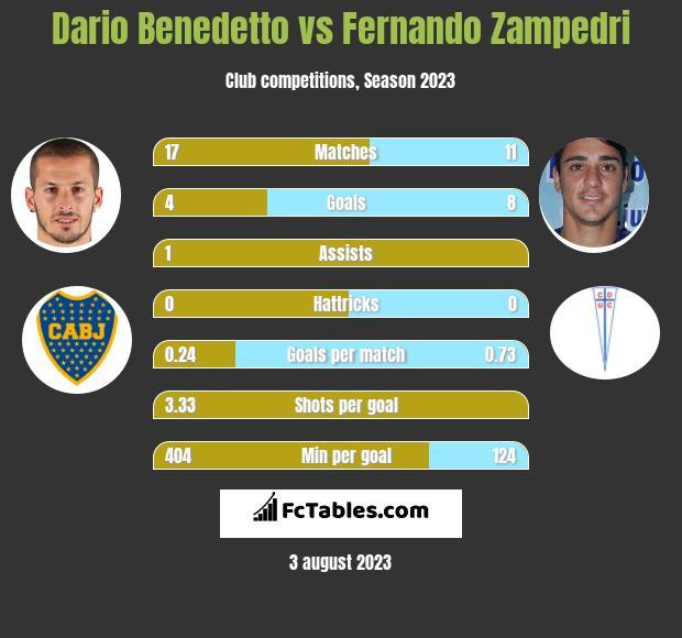 Dario Benedetto vs Fernando Zampedri h2h player stats